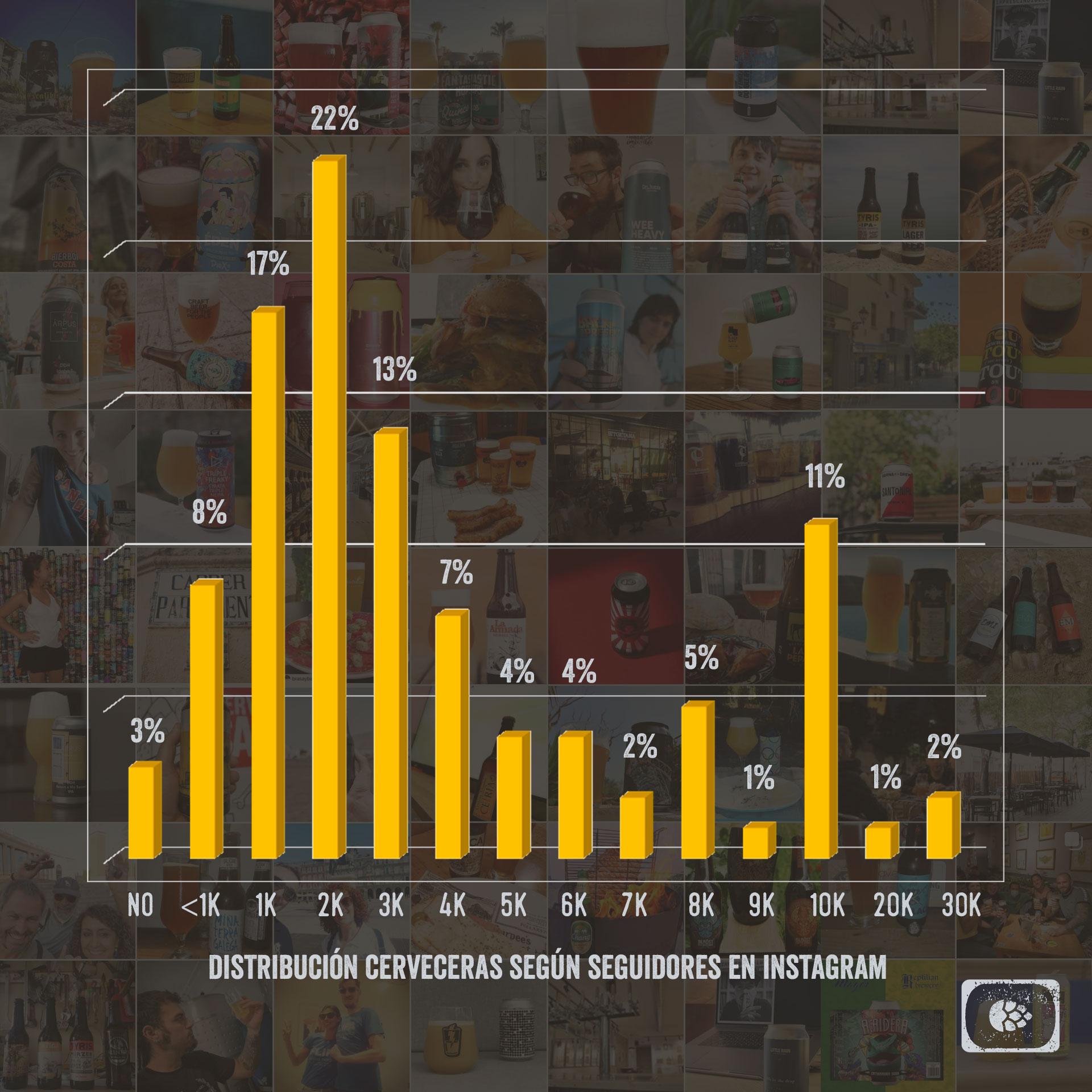 Distribución cuentas cerveceras en instagram