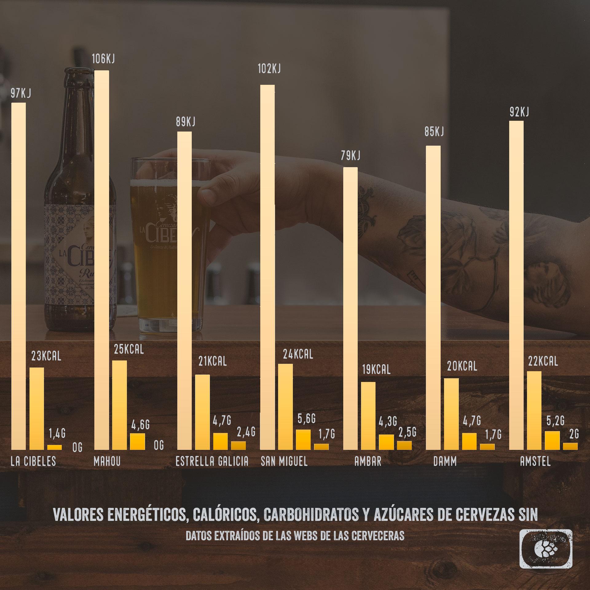 Valores Nutricionales Cervezas Sin Alcohol